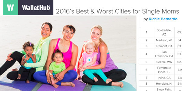 Wallethub: #2 in Best & Worst Cities for Single Moms