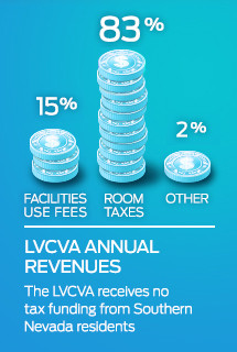LVCVA Annual Revenue