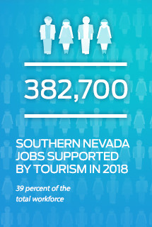 Southern Nevada Jobs 382,700