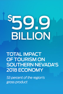 Total Impact on Tourism 59 Billion