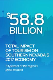 Total Impact of Tourism on Southern Nevada's Economy graphic