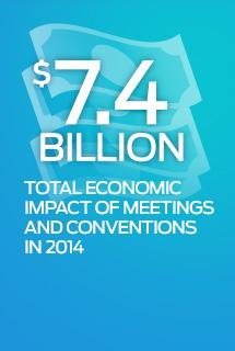$7.4 Billion Total Economic Impact of Meetings & Conventions graphic