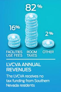 LVCVA Annual Revenues graphic