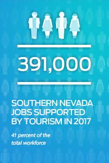 Number of Southern NV jobs supported by tourism graphic