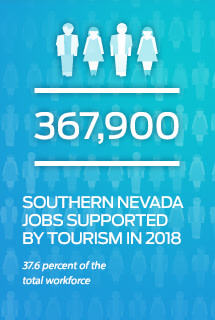 367000 Southern Nevada Jobs Supported 2018