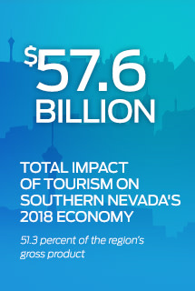 57.6 Billion Total Impact on Tourism Infographic