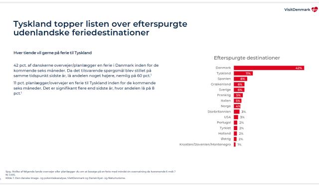Tyskland topper listen over etterspurte utenlandske feriedestinasjoner