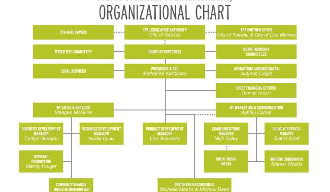 RTA Organizational Chart