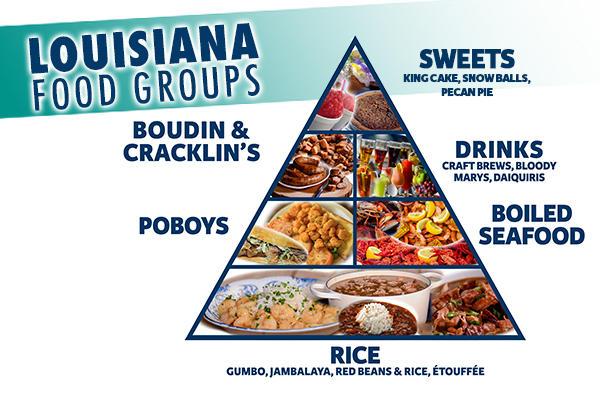 Louisiana Food Groups