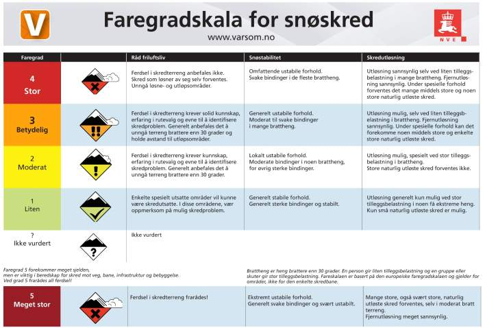Faregradskala for snøskred