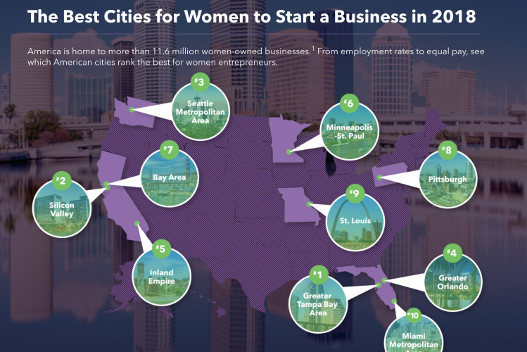 Best Cities for Women to Start a Business