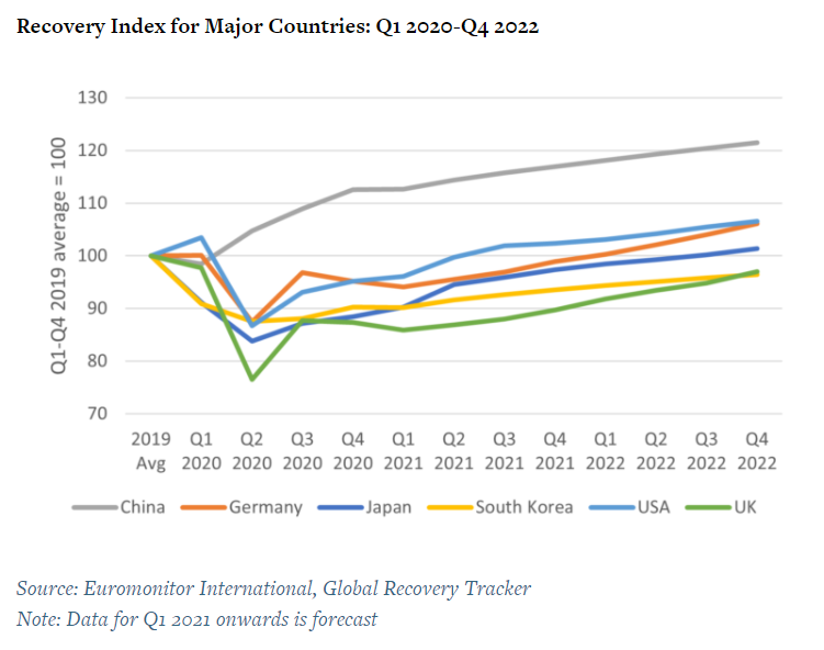Recovery Index for Major Countries: Q1 2020 - Q4 2022