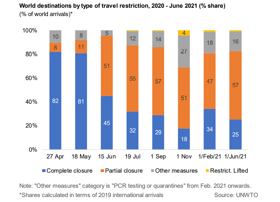 World destinations by type of travel restriction, 2020 - June 2021