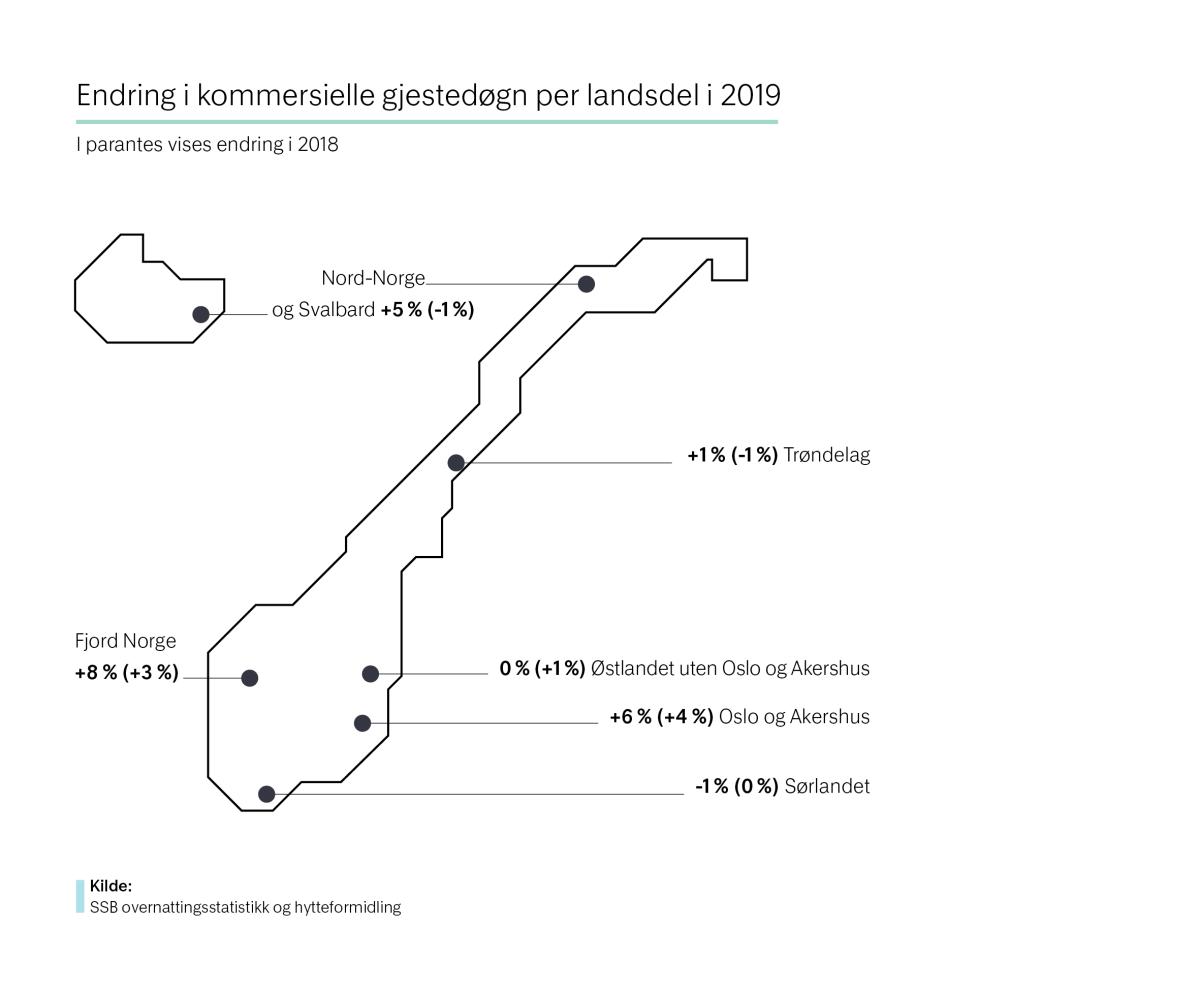 Endring i kommersielle gjestedøgn per landsdel i 2019