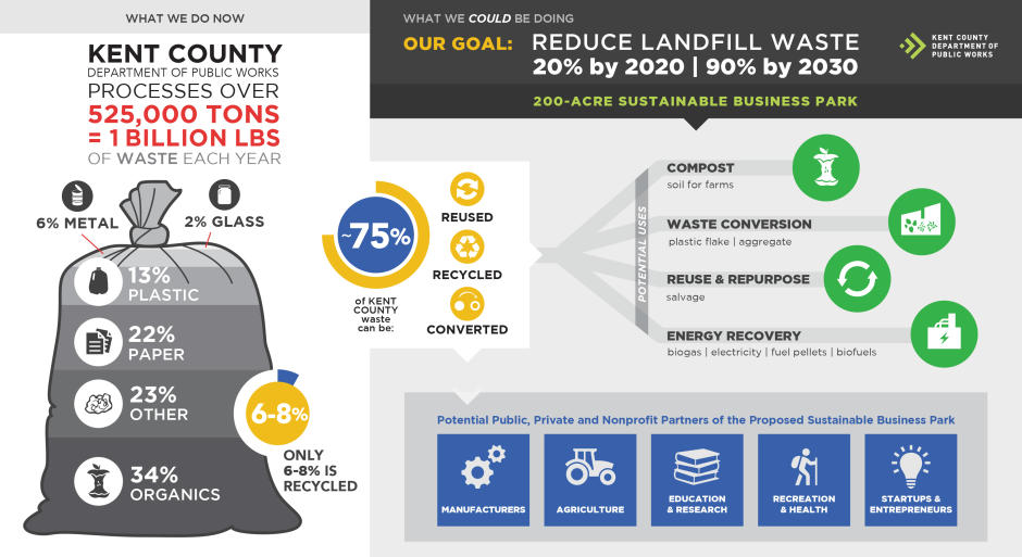 Kent County DPW infographic detailing statistics about their work.
