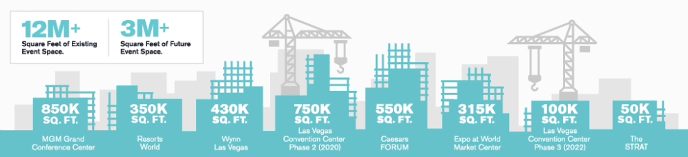 Top 10 Infographic - Convention Spaces