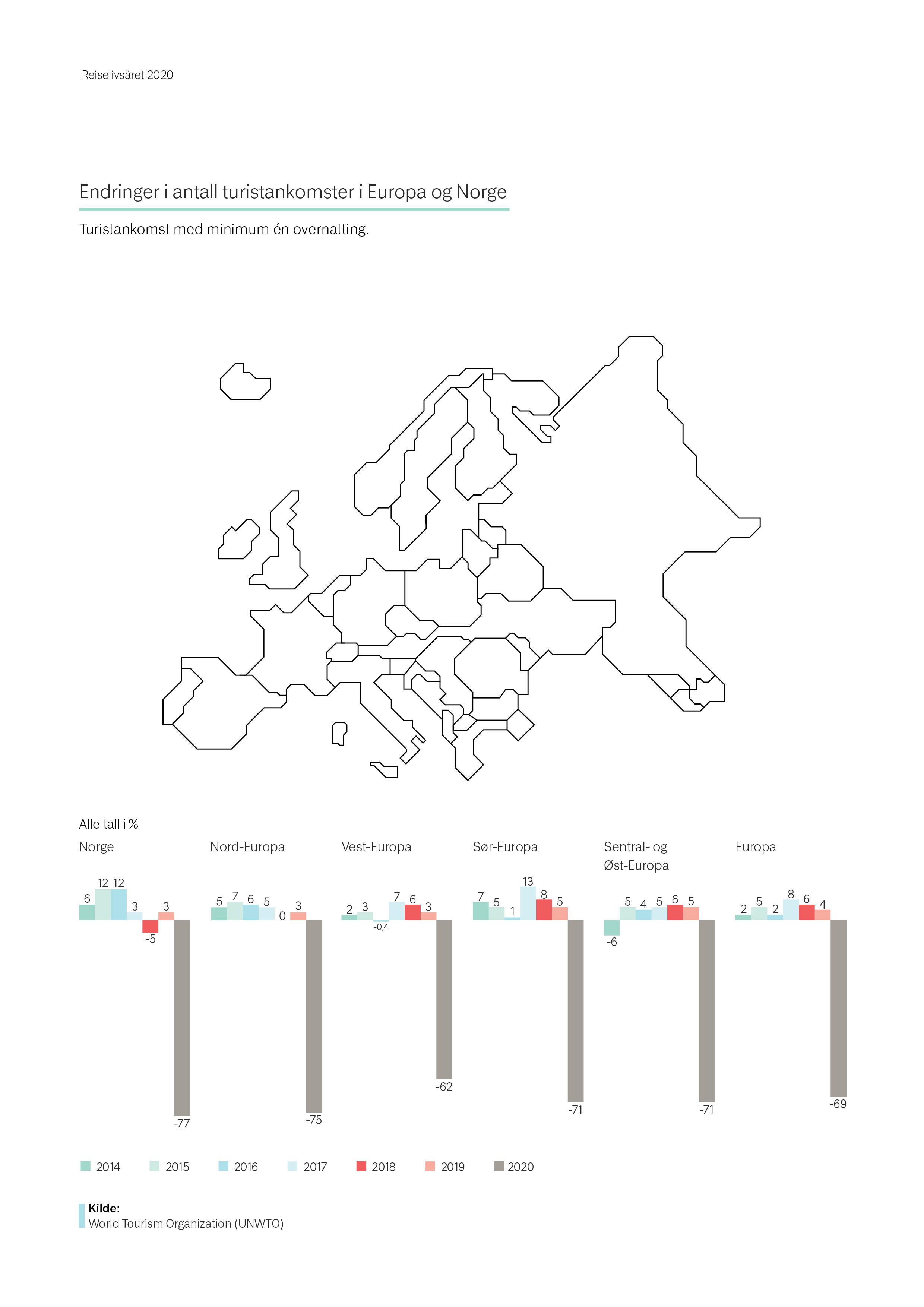 Endringer i antall turistankomster i verden